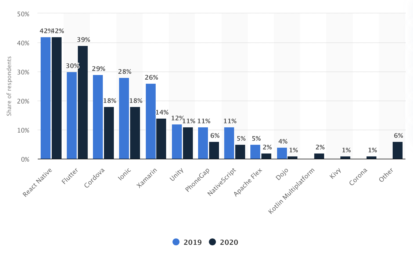 Graph showing that React Native is the most used framework for cross-mobile app development in 2019 and 2020